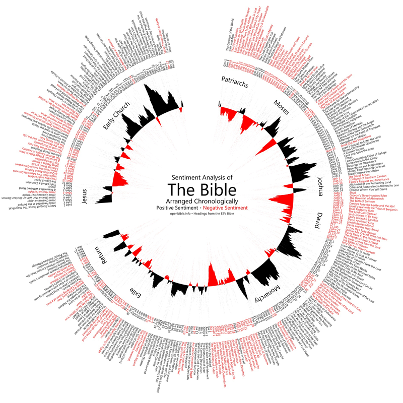 bible visualized 1