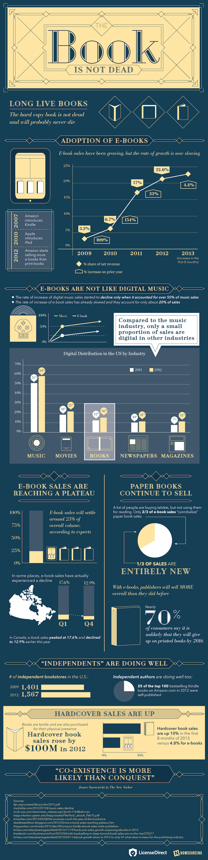 The-print-book-is-not-dead-infographic