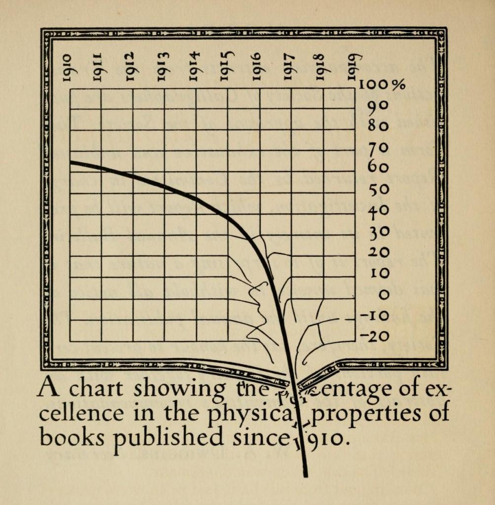 Dwiggins Book-Chart